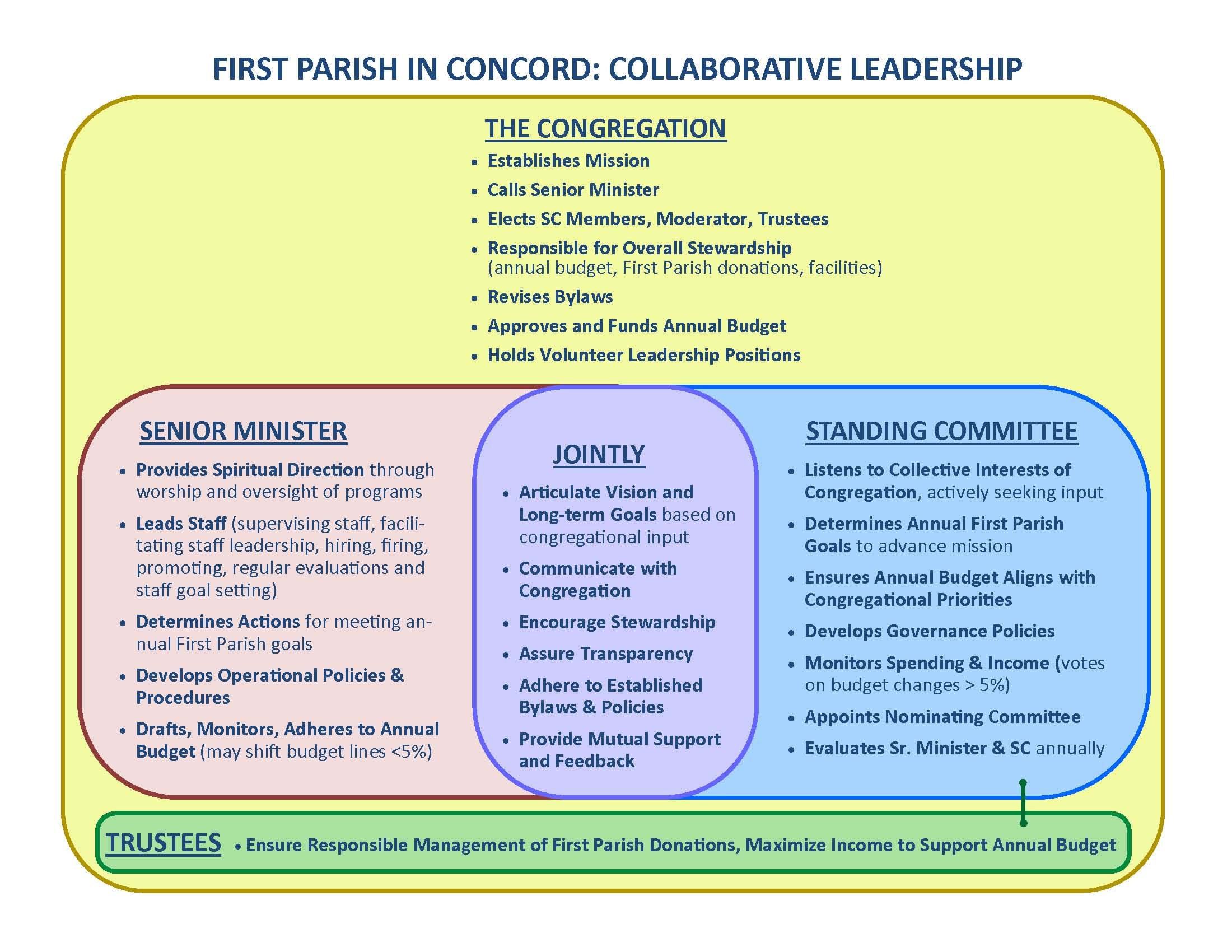 Governance - First Parish in Concord